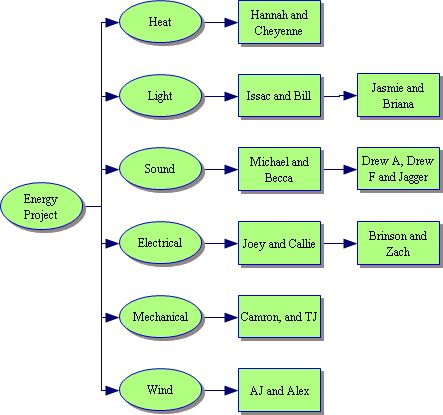 essay about alternative energy sources